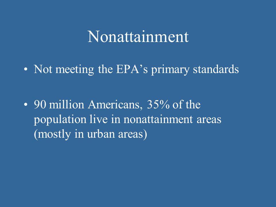 Nonattainment Not meeting the EPA's primary standards