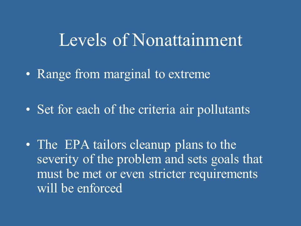 Levels of Nonattainment