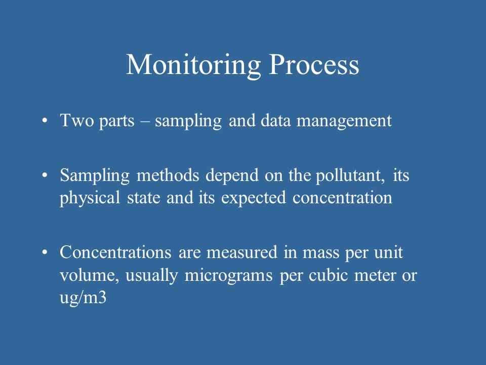 Monitoring Process Two parts – sampling and data management
