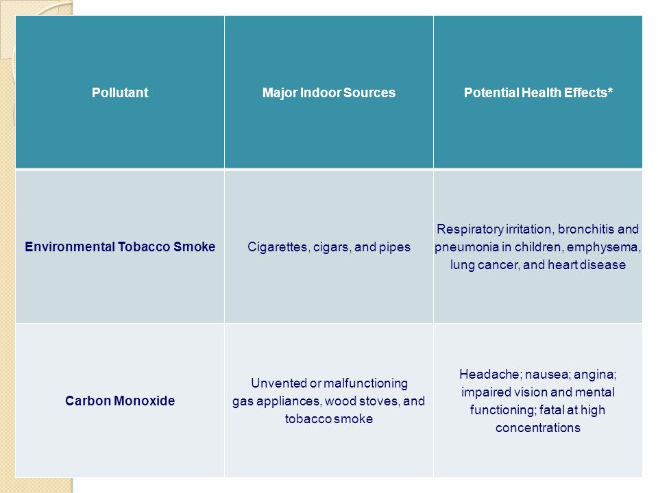 Potential Health Effects* Environmental Tobacco Smoke
