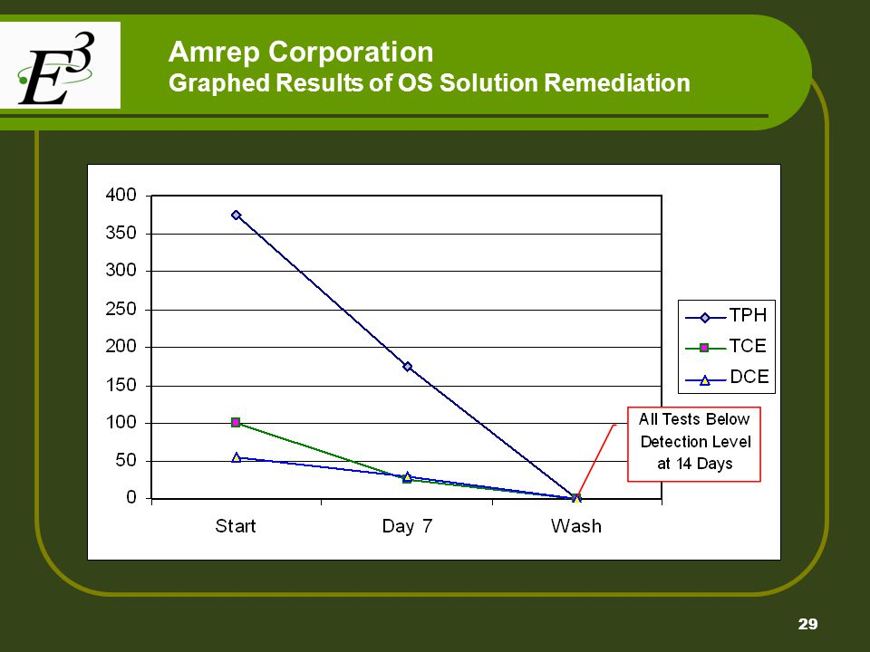 Amrep Corporation Graphed Results of OS Solution Remediation