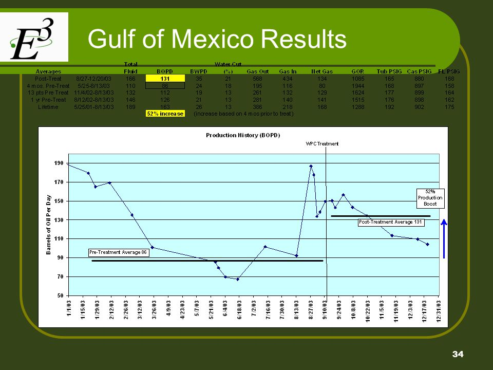 Gulf of Mexico Results
