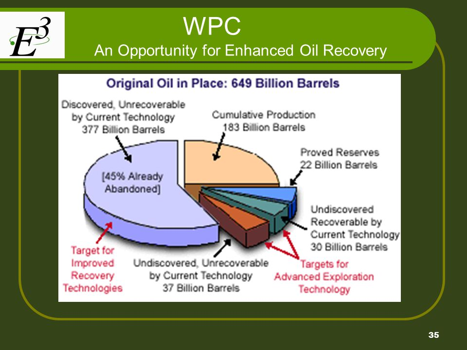 WPC An Opportunity for Enhanced Oil Recovery