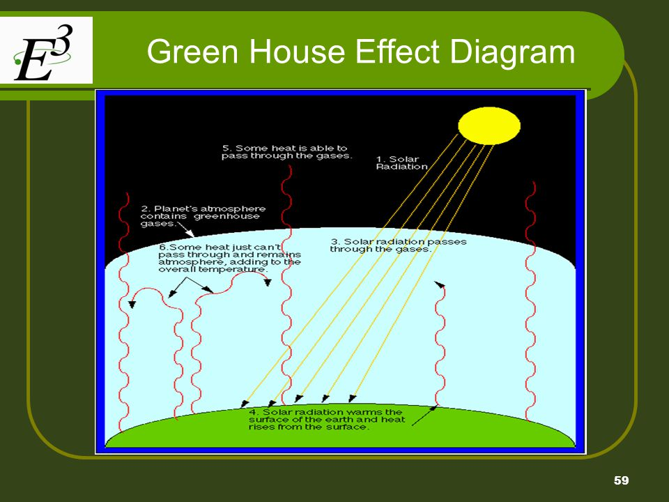 Green House Effect Diagram