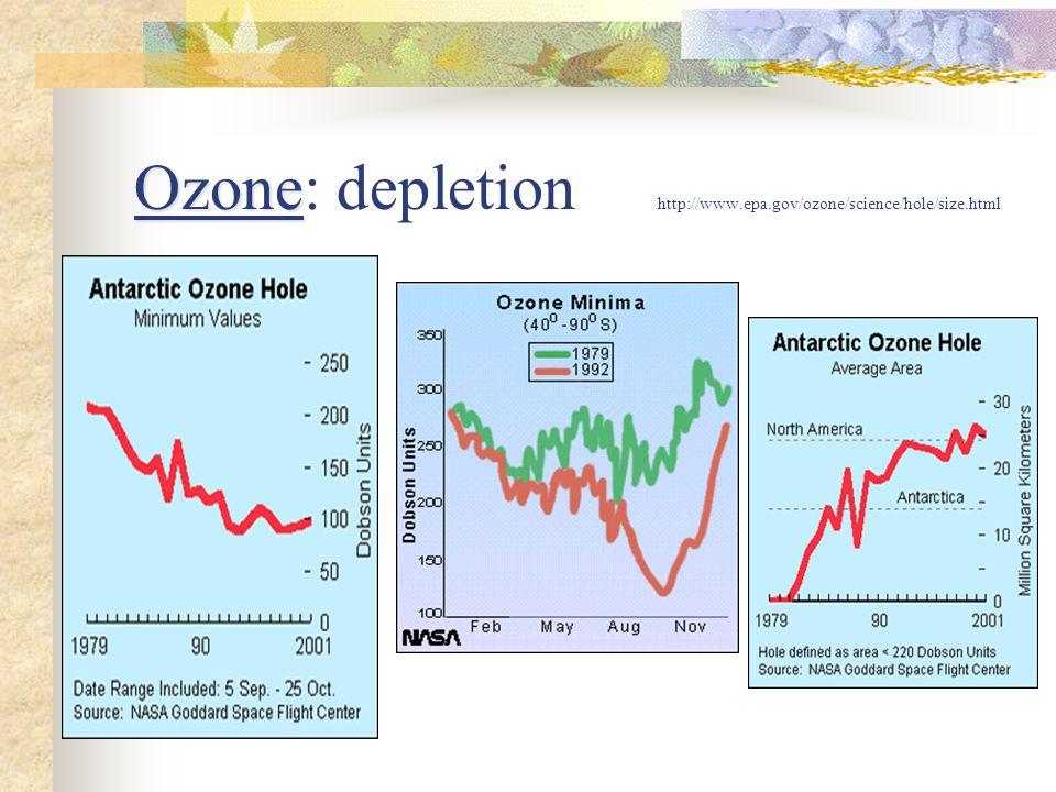 Ozone: depletion http://www.epa.gov/ozone/science/hole/size.html