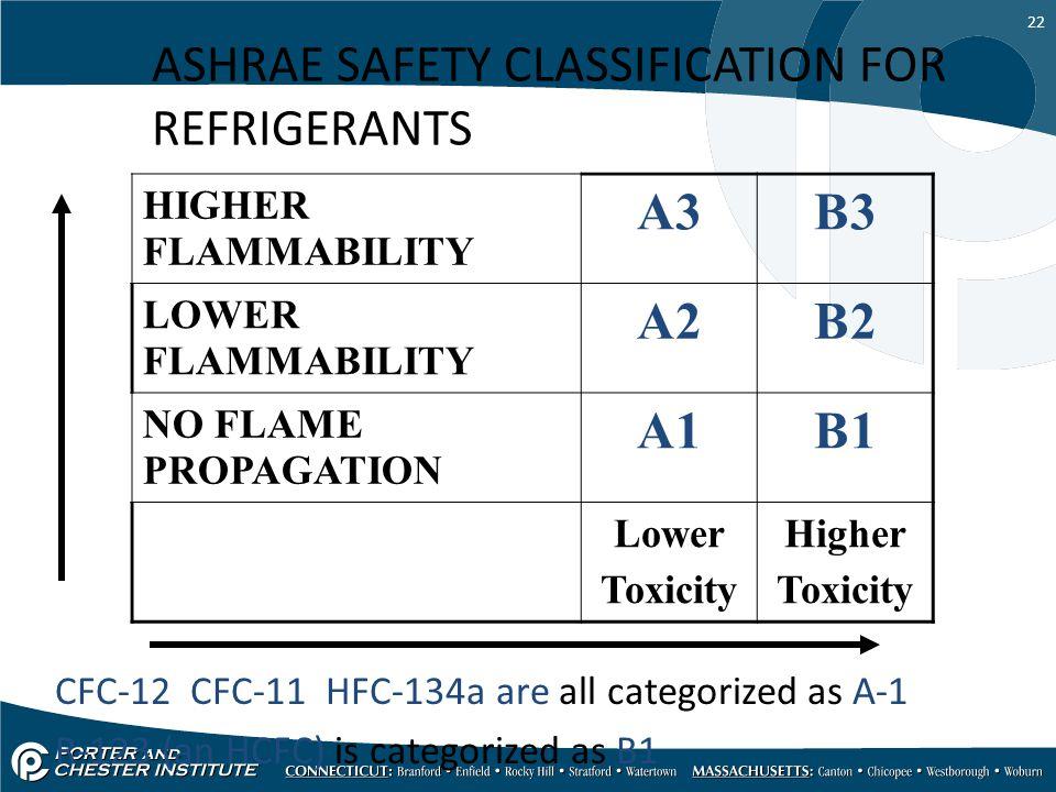 ASHRAE SAFETY CLASSIFICATION FOR REFRIGERANTS A3 B3 A2 B2 A1 B1