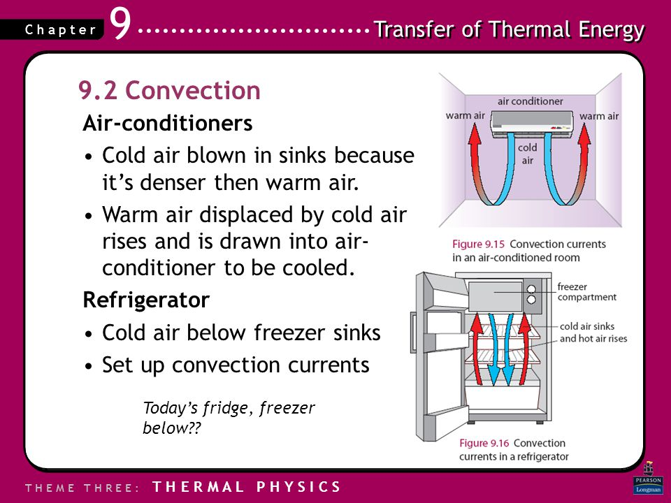 9.2 Convection Air-conditioners