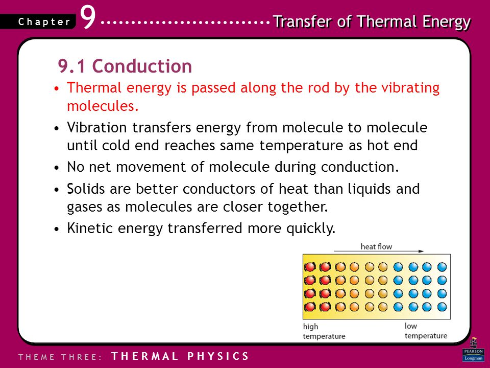 9.1 Conduction Thermal energy is passed along the rod by the vibrating molecules.