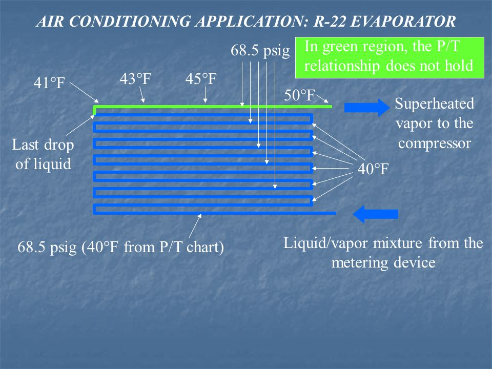 AIR CONDITIONING APPLICATION: R-22 EVAPORATOR