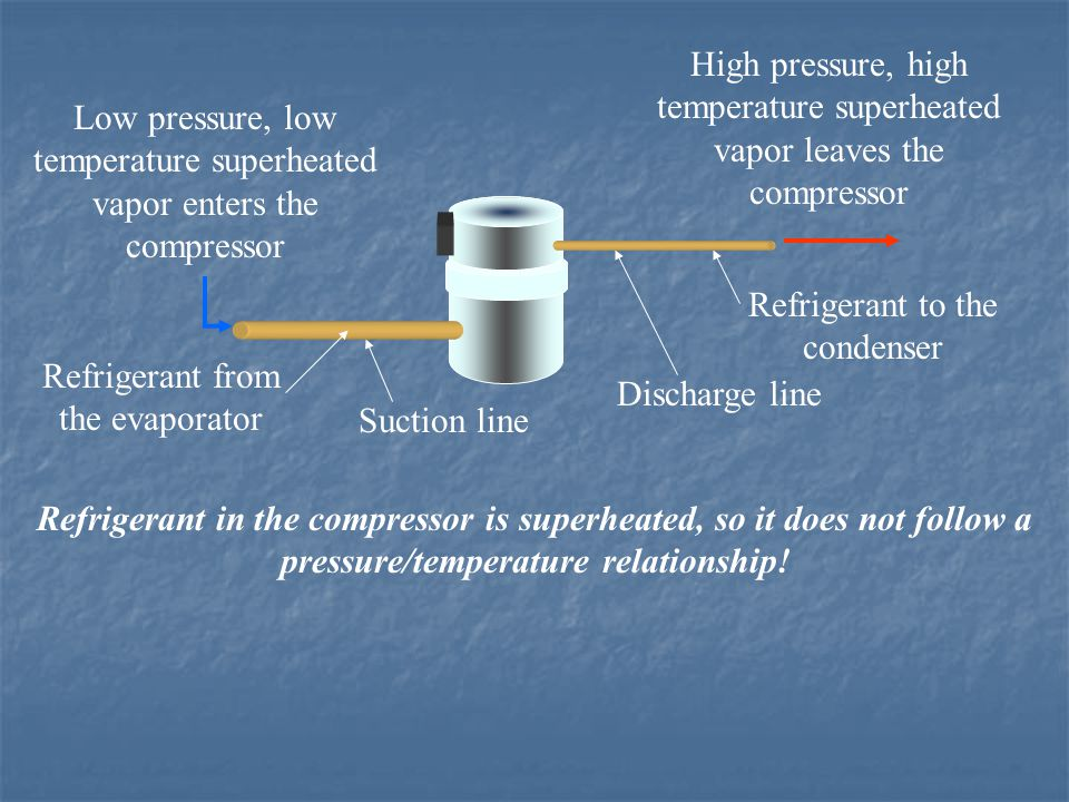 Low pressure, low temperature superheated vapor enters the compressor