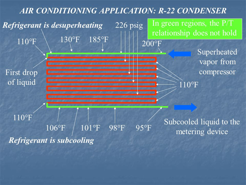 AIR CONDITIONING APPLICATION: R-22 CONDENSER