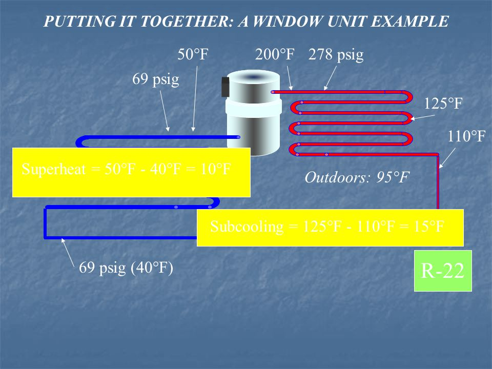 PUTTING IT TOGETHER: A WINDOW UNIT EXAMPLE