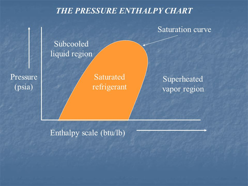 THE PRESSURE ENTHALPY CHART