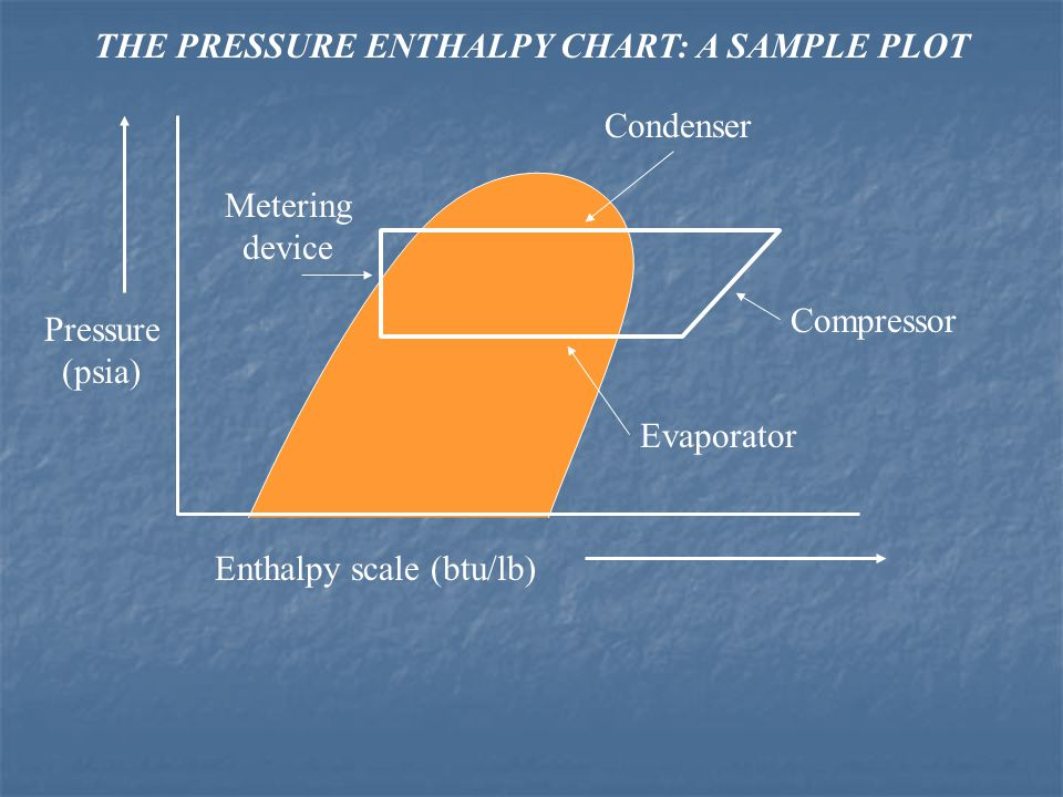 THE PRESSURE ENTHALPY CHART: A SAMPLE PLOT