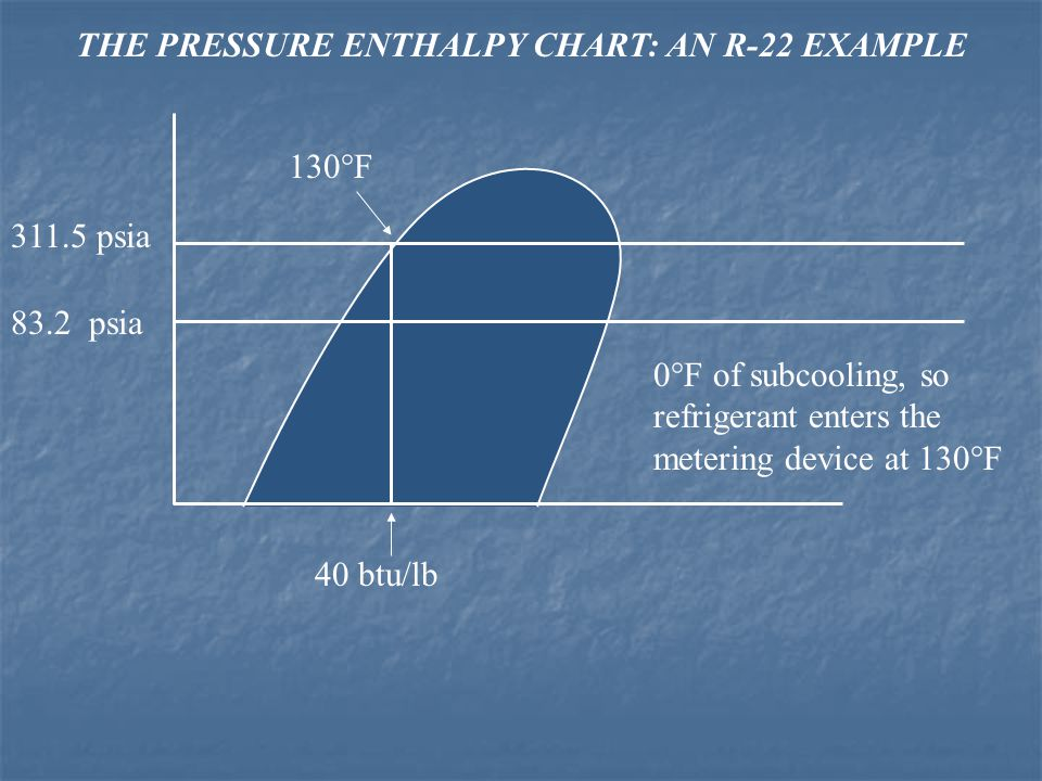 THE PRESSURE ENTHALPY CHART: AN R-22 EXAMPLE