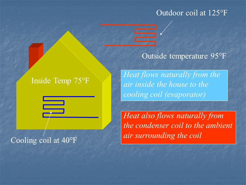 Outdoor coil at 125°F Outside temperature 95°F. Heat flows naturally from the air inside the house to the cooling coil (evaporator)