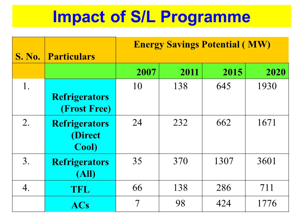 Impact of S/L Programme
