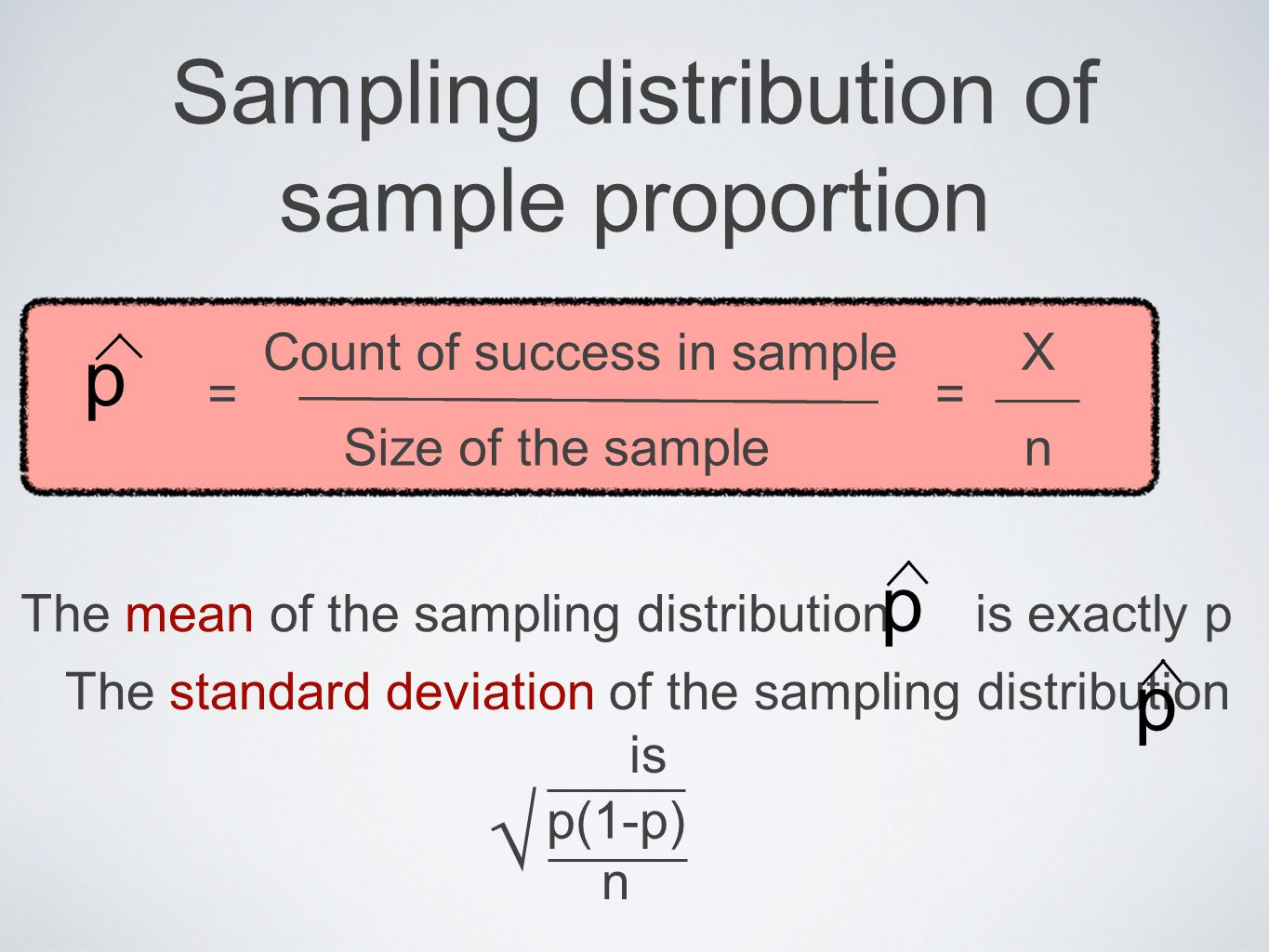 Sampling distribution of sample proportion
