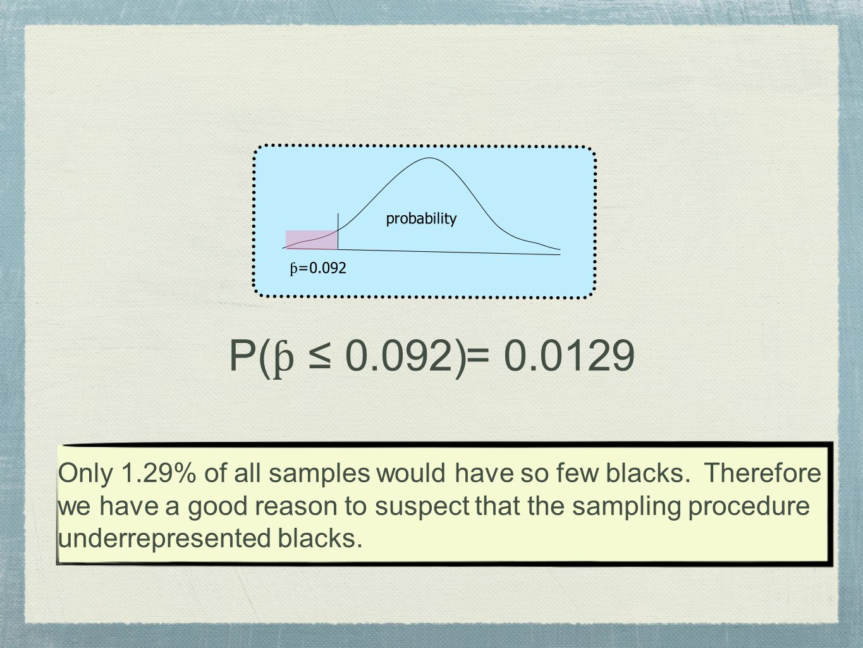 probability ƥ=0.092. P(ƥ ≤ 0.092) = 0.0129.