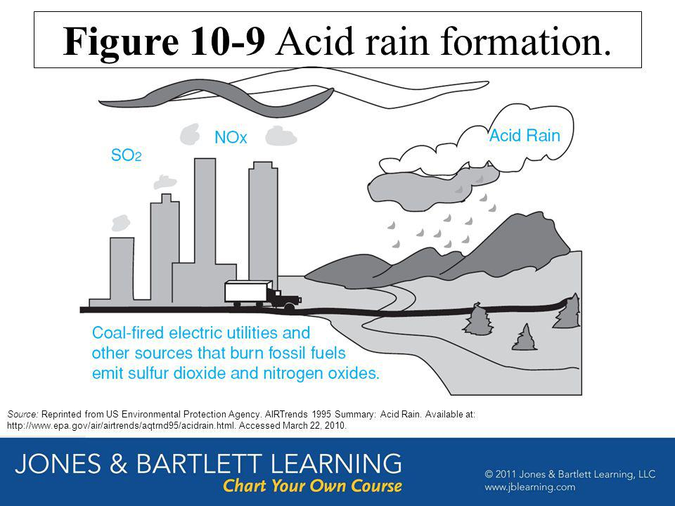 Figure 10-9 Acid rain formation.