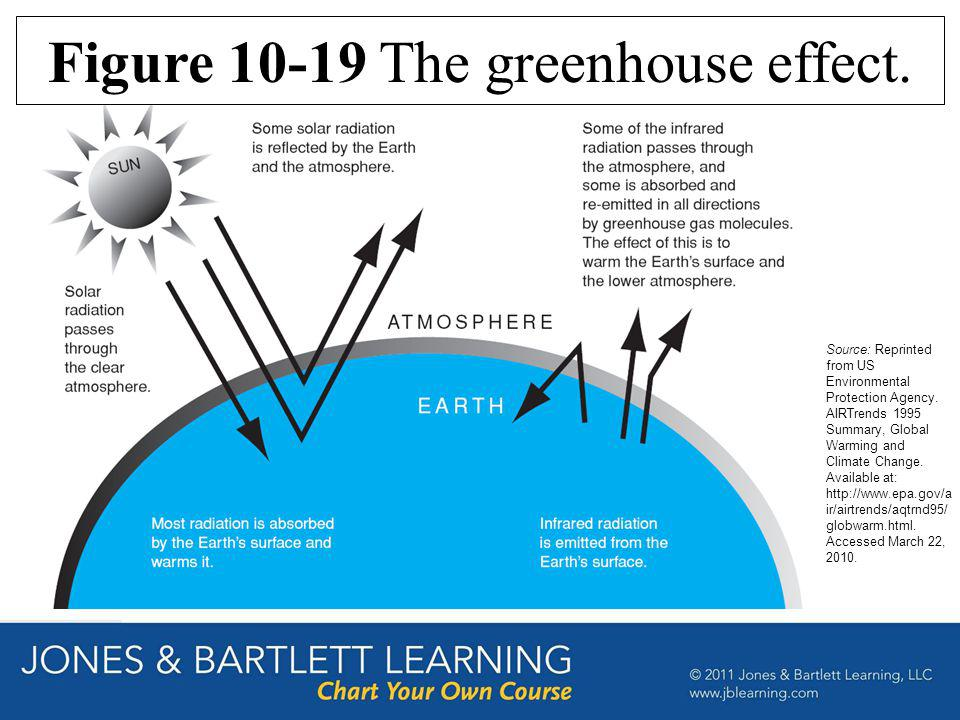 Figure 10-19 The greenhouse effect.