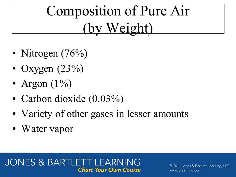 Composition of Pure Air (by Weight)