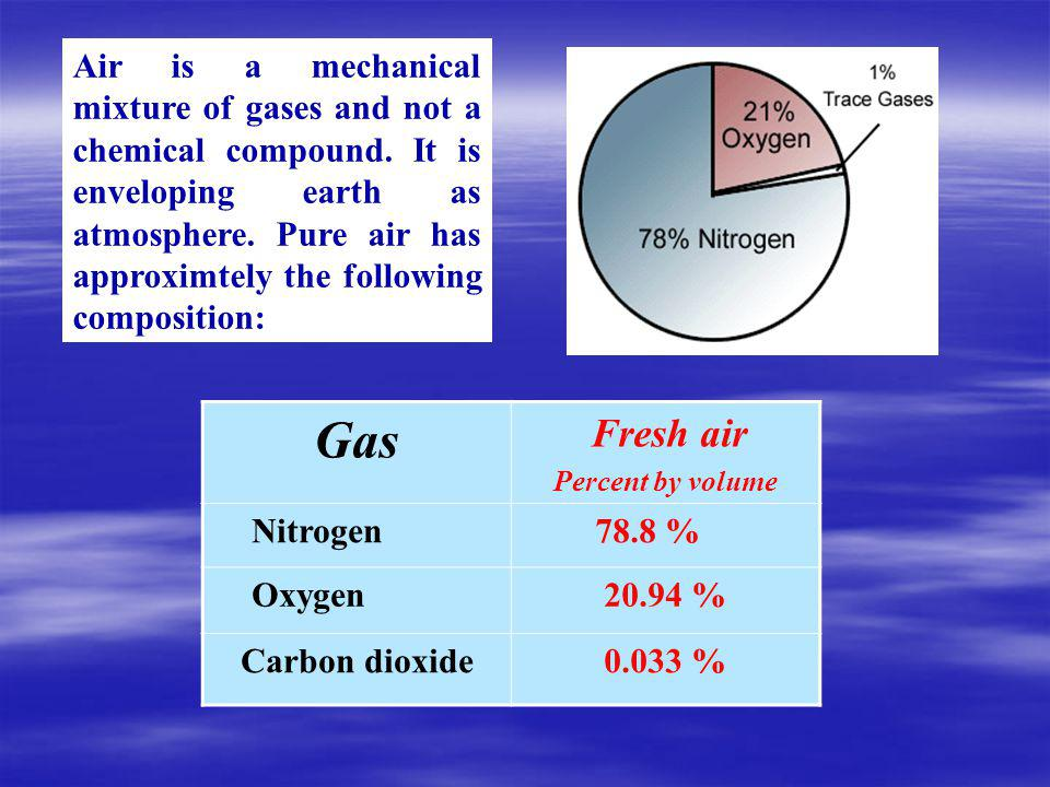 Air is a mechanical mixture of gases and not a chemical compound