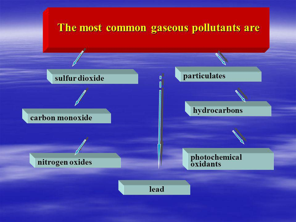 The most common gaseous pollutants are