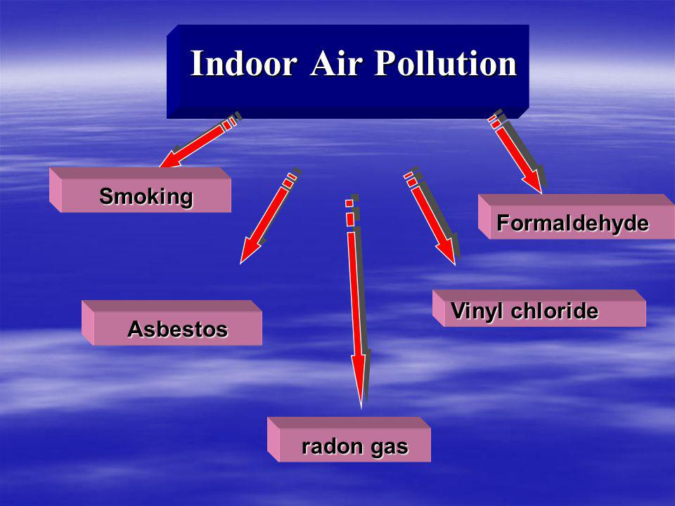 Indoor Air Pollution Smoking Formaldehyde Vinyl chloride Asbestos