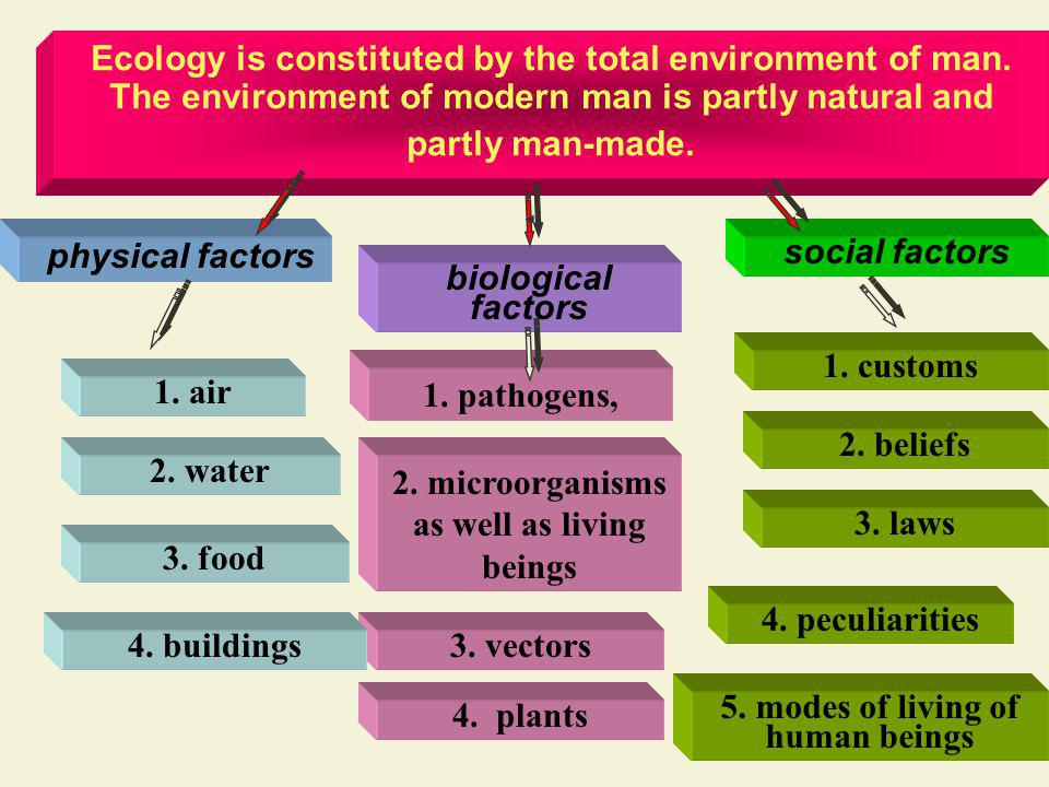 Ecology is constituted by the total environment of man