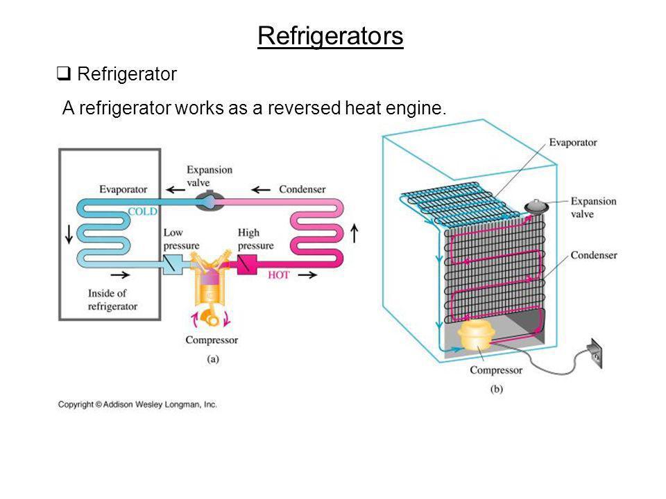 Refrigerators Refrigerator