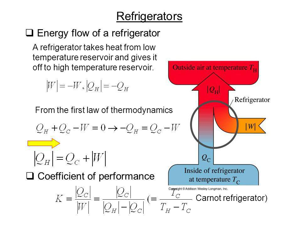 Refrigerators Energy flow of a refrigerator Coefficient of performance