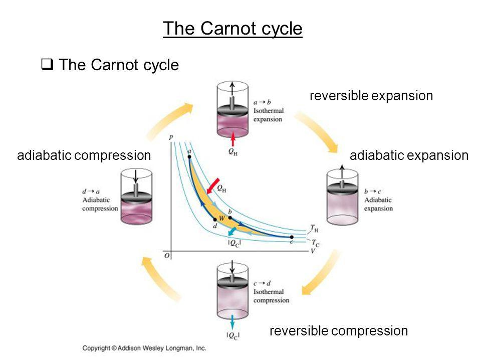 The Carnot cycle The Carnot cycle reversible expansion