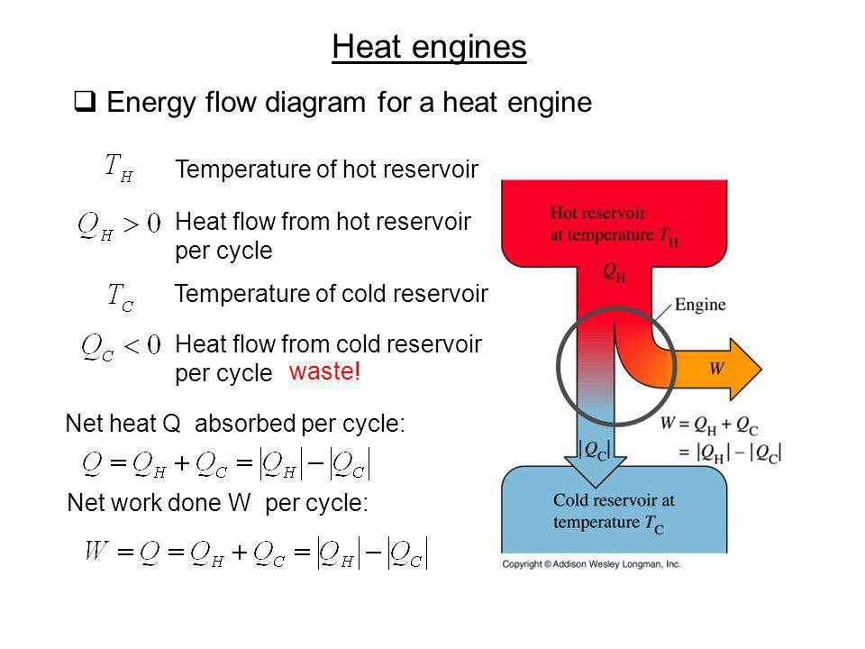 Heat engines Energy flow diagram for a heat engine