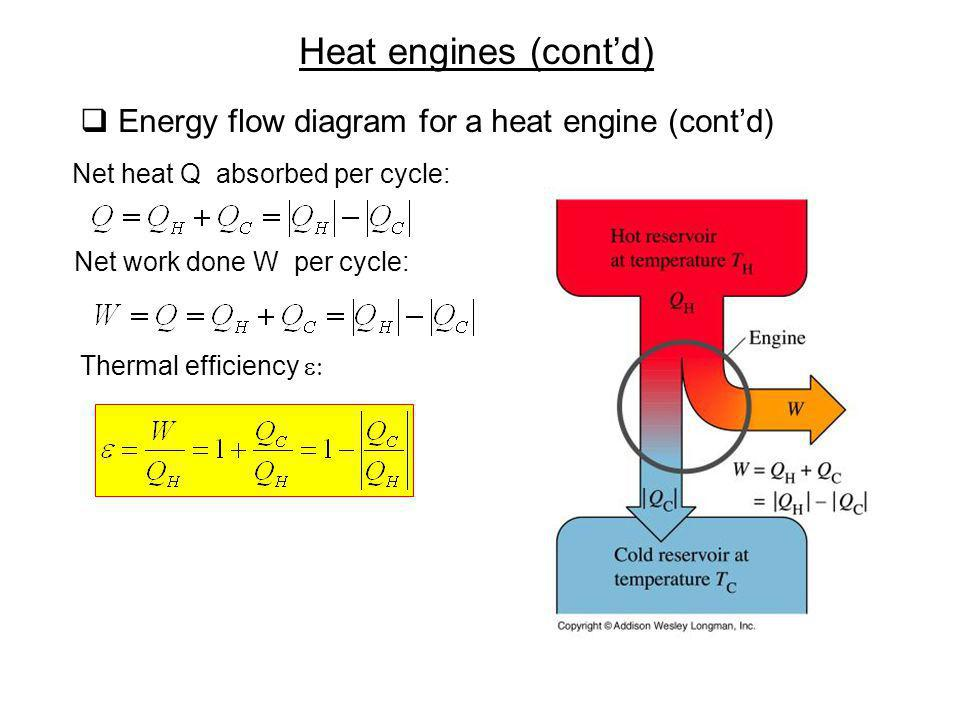 Heat engines (cont'd) Energy flow diagram for a heat engine (cont'd)