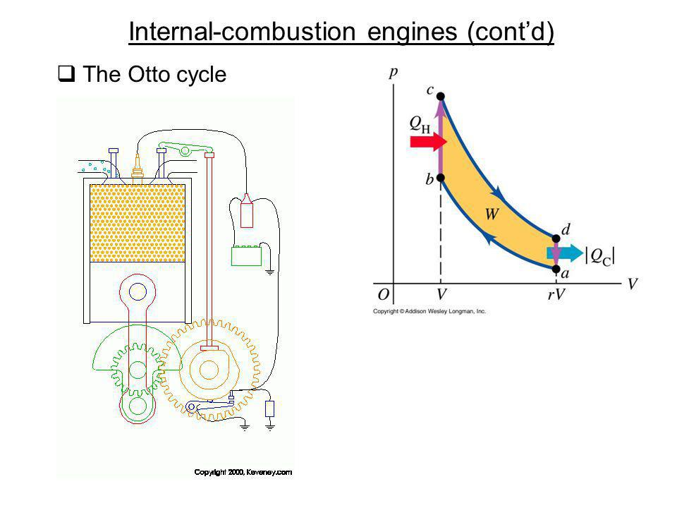 Internal-combustion engines (cont'd)