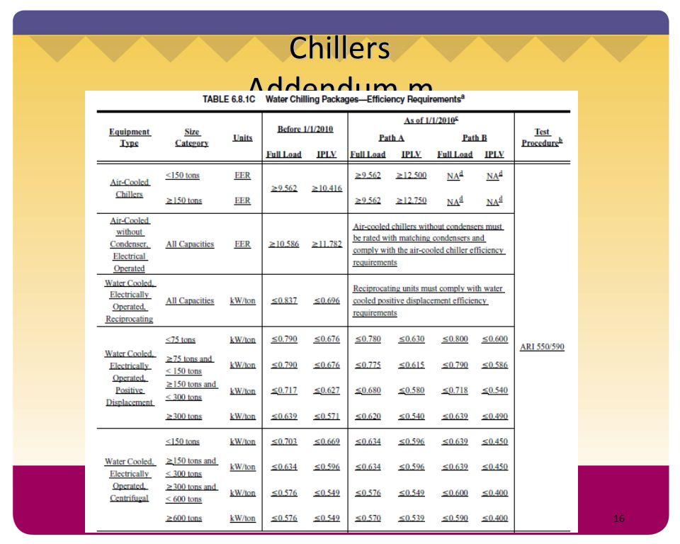 Chillers Addendum m 16