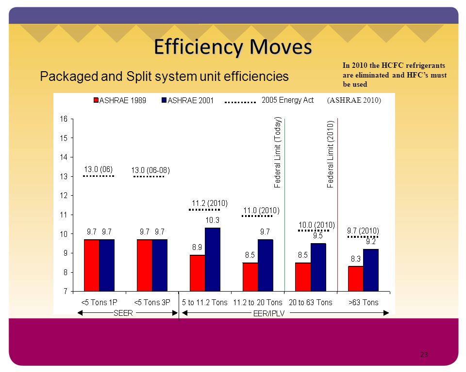 Efficiency Moves Packaged and Split system unit efficiencies
