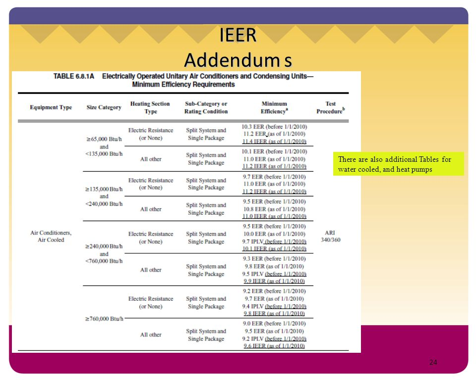 IEER Addendum s There are also additional Tables for water cooled, and heat pumps 24