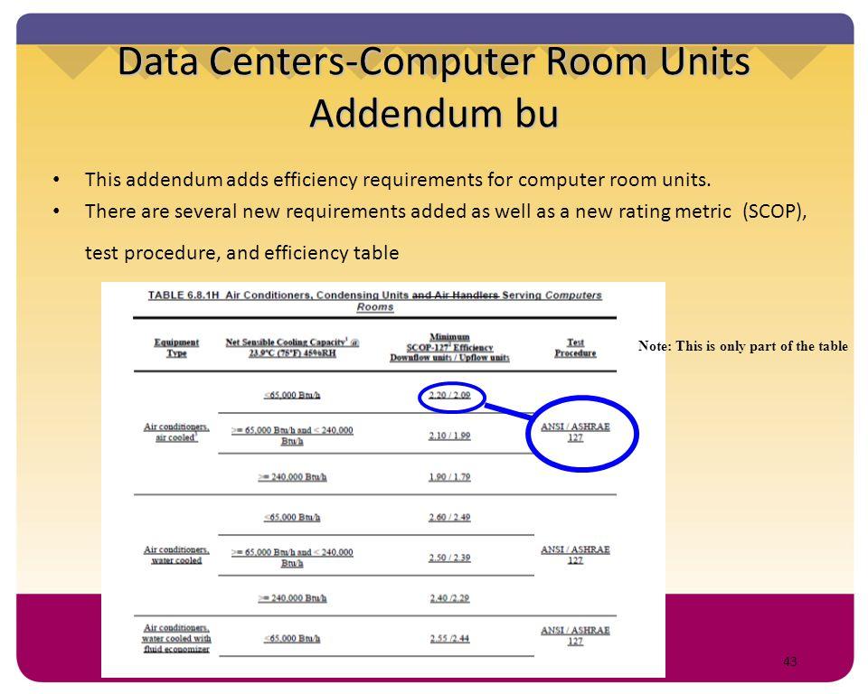Data Centers-Computer Room Units Addendum bu