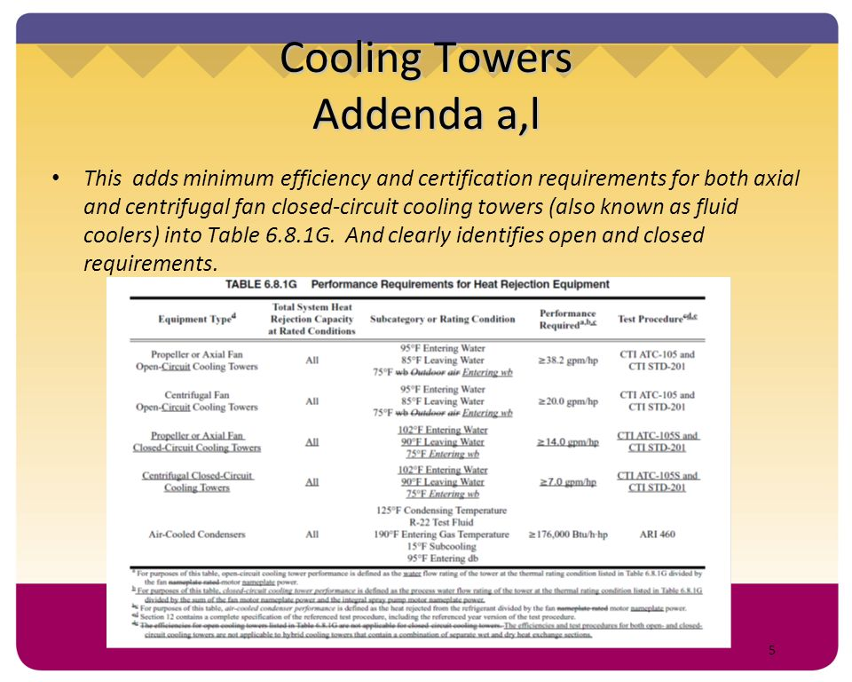 Cooling Towers Addenda a,l