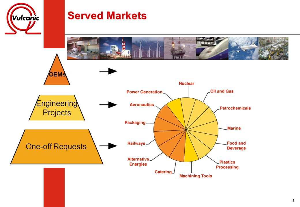 Served Markets OEMs Engineering Projects One-off Requests
