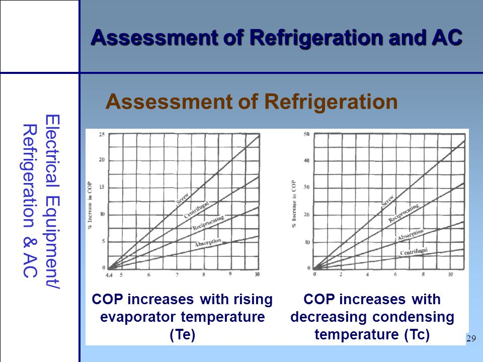 Assessment of Refrigeration and AC