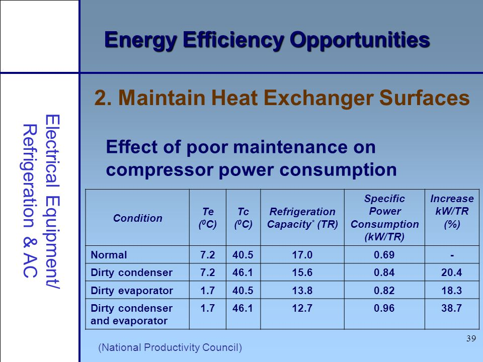 Refrigeration Capacity* (TR) Specific Power Consumption (kW/TR)