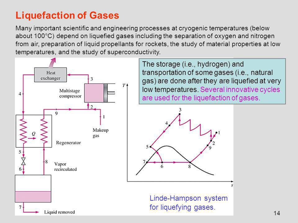 Chapter 9 Refrigeration And Liquefaction Ppt Download