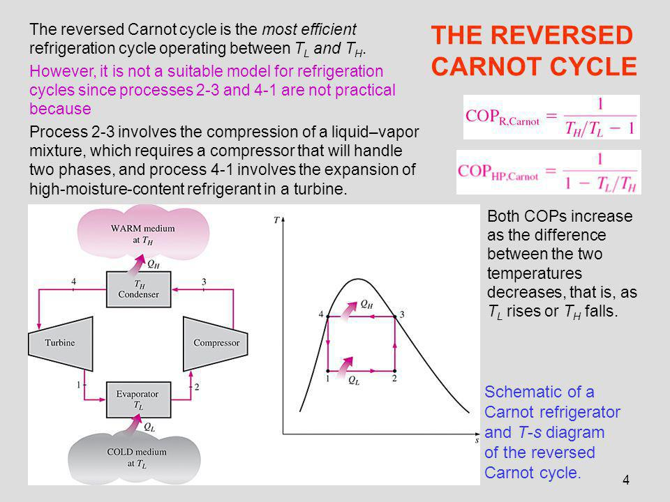 THE REVERSED CARNOT CYCLE