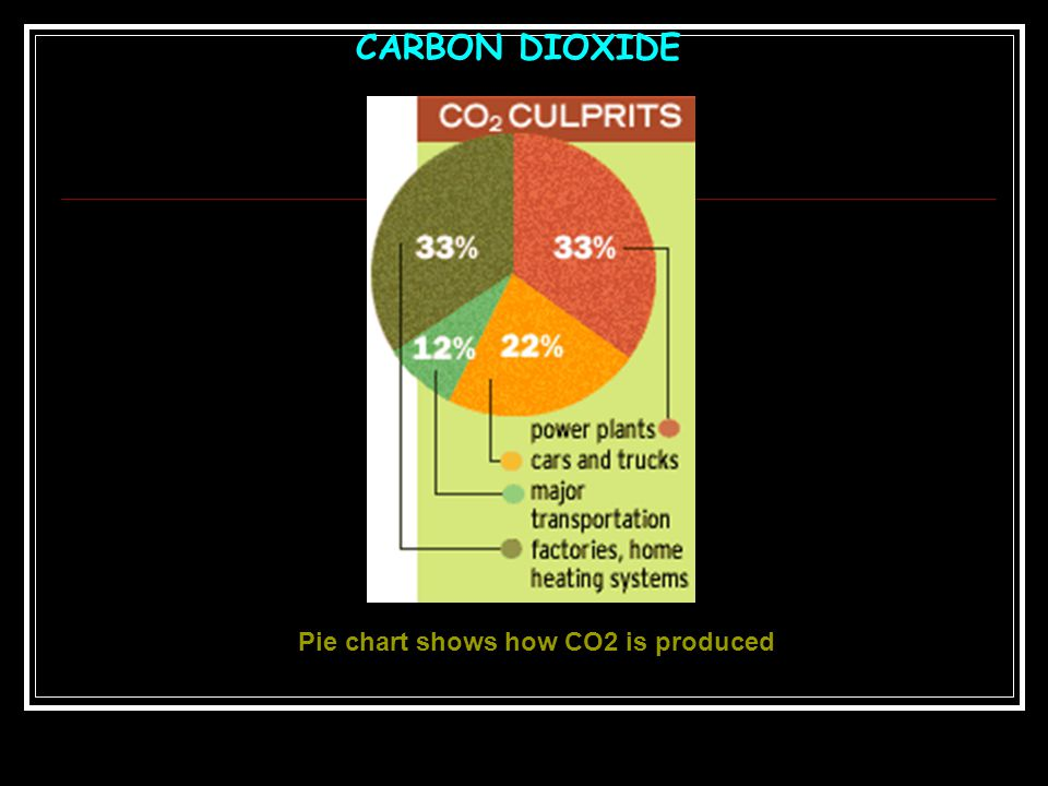 Pie chart shows how CO2 is produced
