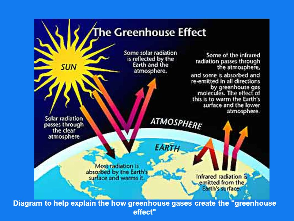 explain greenhouse effect essay The greenhouse effect is one of the main factors determining the temperature of a planet, whereby gases in the atmosphere trap heat photograph: iss/nasa the greenhouse effect is one of the main .