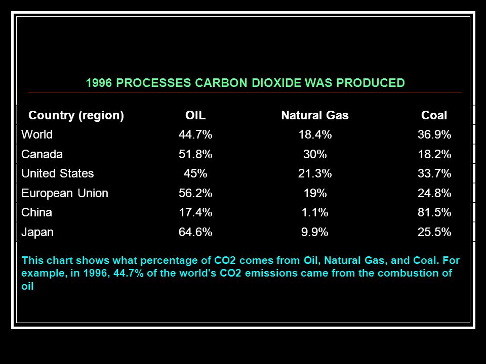 1996 PROCESSES CARBON DIOXIDE WAS PRODUCED