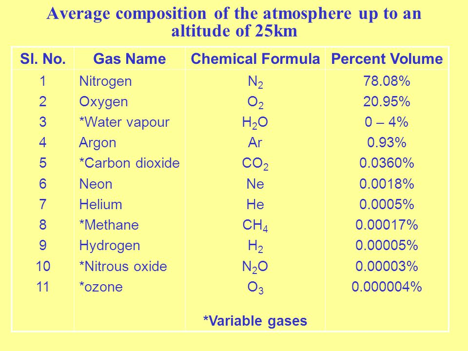 Average composition of the atmosphere up to an altitude of 25km